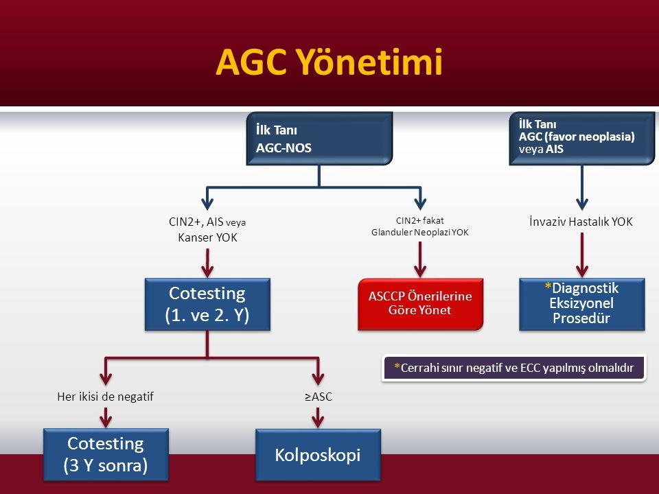 AGC Yönetimi Cotesting (1. ve 2. Y) Cotesting Kolposkopi (3 Y sonra)