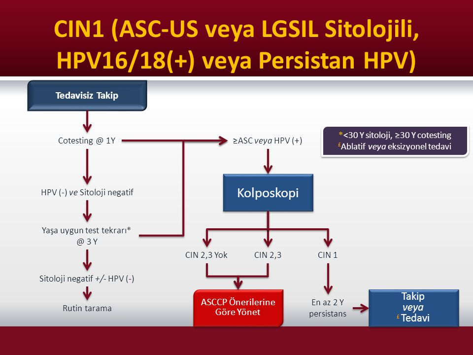 CIN1 (ASC-US veya LGSIL Sitolojili, HPV16/18(+) veya Persistan HPV)