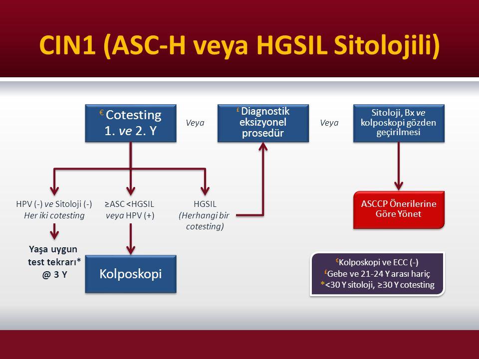 CIN1 (ASC-H veya HGSIL Sitolojili)