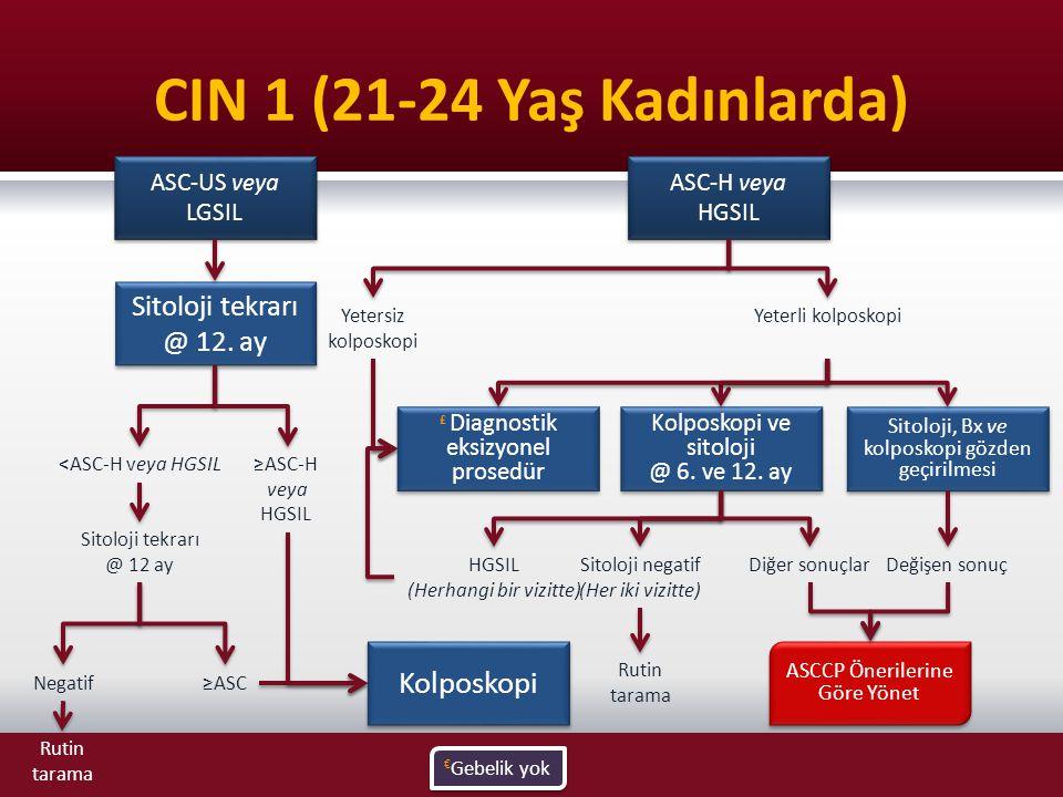 CIN 1 (21-24 Yaş Kadınlarda) Kolposkopi Sitoloji tekrarı @ 12. ay
