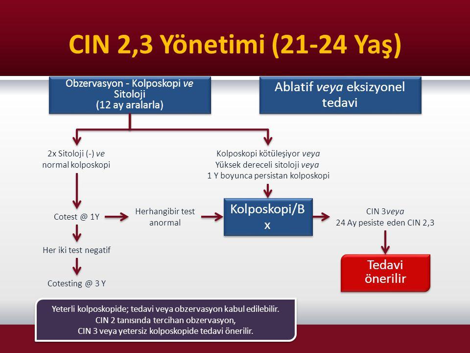 CIN 2,3 Yönetimi (21-24 Yaş) Ablatif veya eksizyonel tedavi