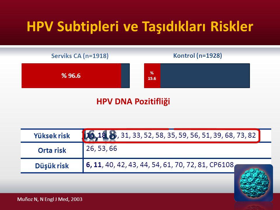 HPV Subtipleri ve Taşıdıkları Riskler