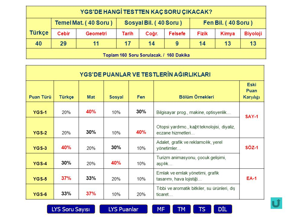 YGS DE HANGİ TESTTEN KAÇ SORU ÇIKACAK Türkçe Temel Mat. ( 40 Soru )