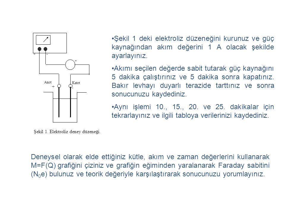 Şekil 1. Elektroliz deney düzeneği.