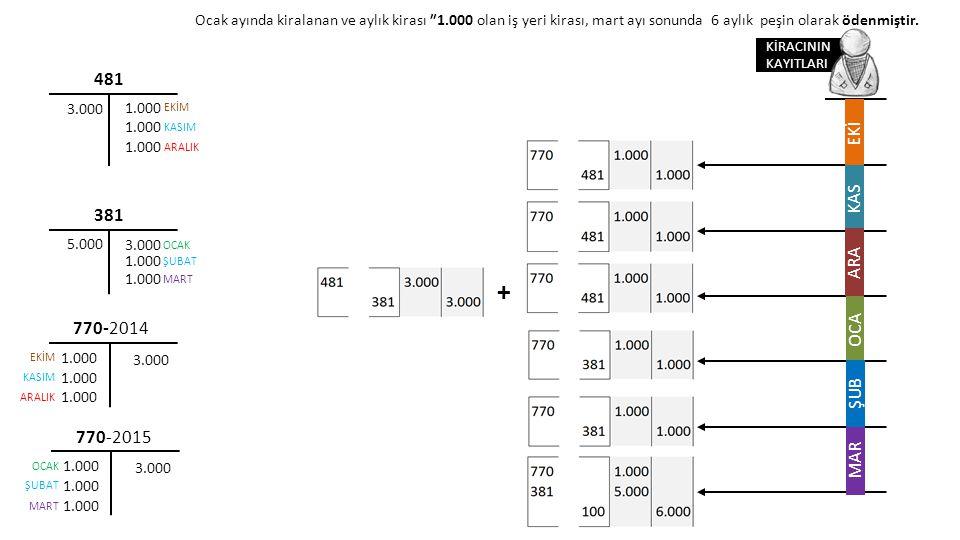 + 481 EKİ KAS 381 ARA 770-2014 OCA ŞUB 770-2015 MAR