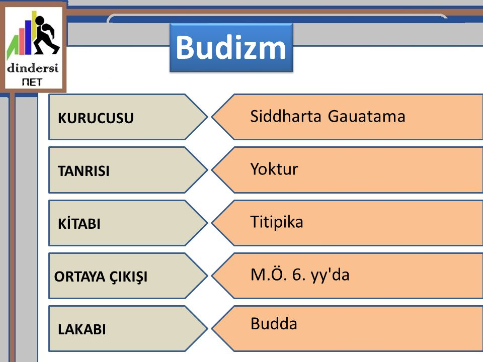 Budizm Siddharta Gauatama Yoktur Titipika M.Ö. 6. yy da Budda KURUCUSU
