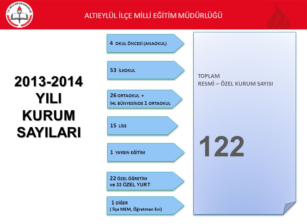 122 2013-2014 YILI KURUM SAYILARI 4 OKUL ÖNCESİ (ANAOKUL) TOPLAM