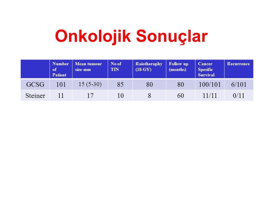 Onkolojik Sonuçlar GCSG 101 85 80 100/101 6/101 Steiner 11 17 10 8 60