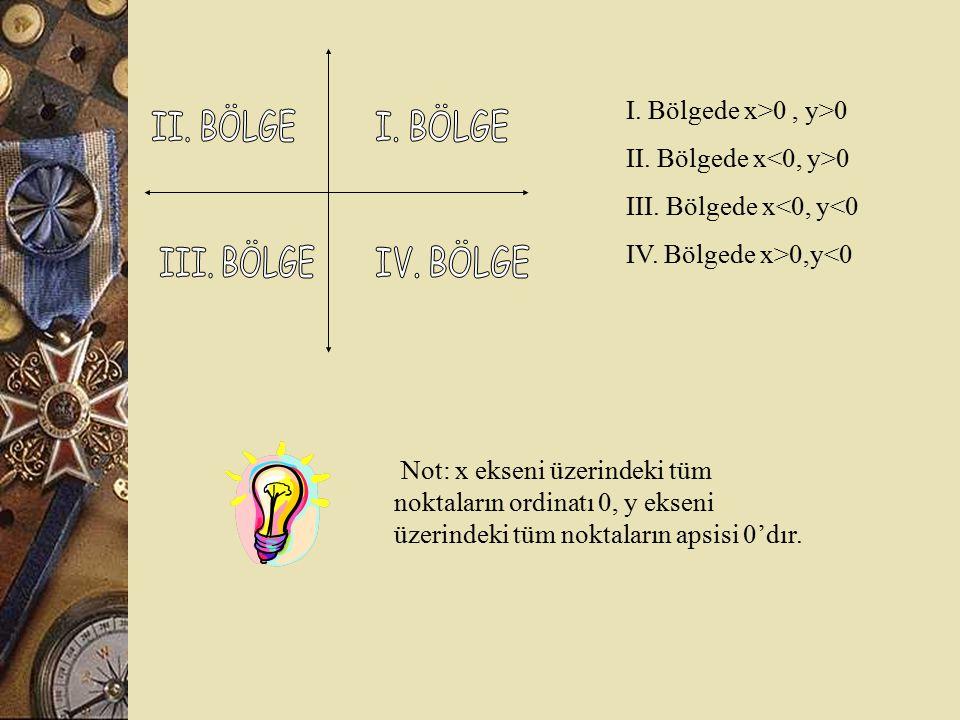 I. Bölgede x>0 , y>0 II. Bölgede x<0, y>0. III. Bölgede x<0, y<0. IV. Bölgede x>0,y<0. II. BÖLGE.