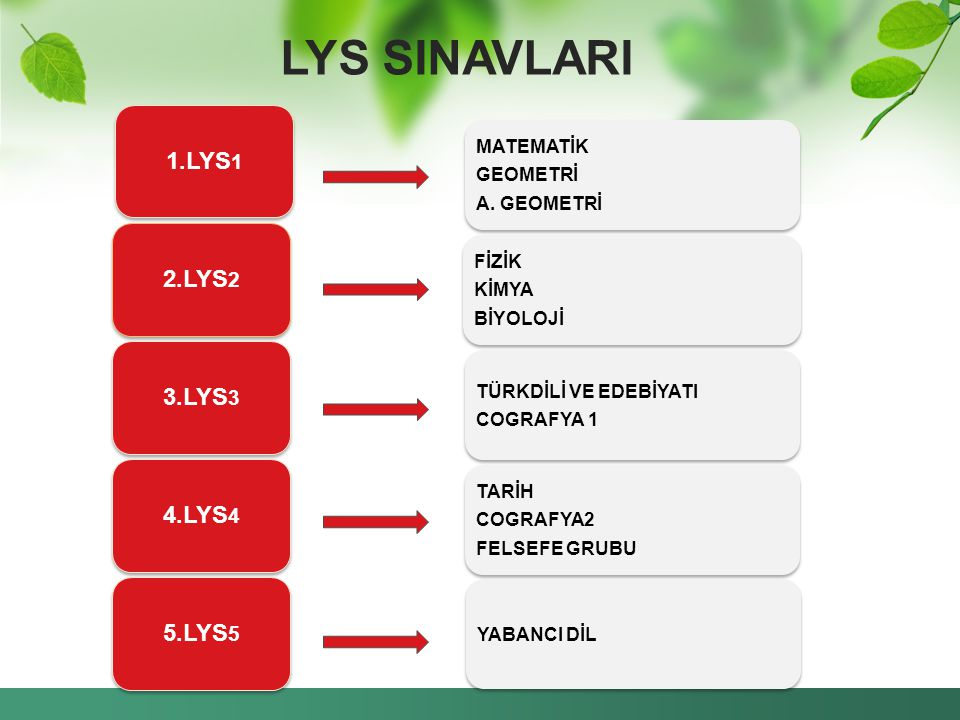 LYS SINAVLARI 1.LYS1 2.LYS2 3.LYS3 4.LYS4 5.LYS5 MATEMATİK GEOMETRİ