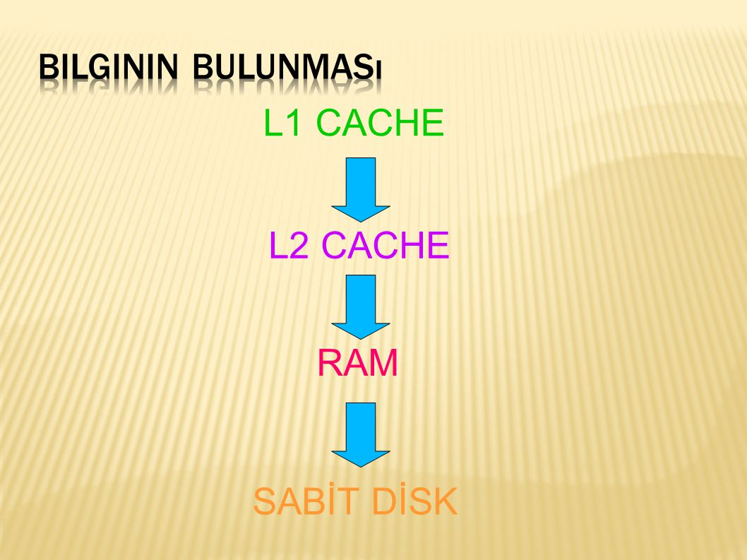 Bilginin Bulunması L1 CACHE L2 CACHE RAM SABİT DİSK
