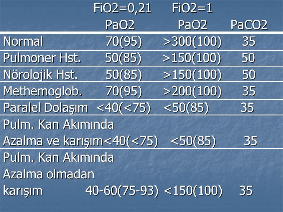 FiO2=0,21 FiO2=1 PaO2 PaO2 PaCO2. Normal 70(95) >300(100) 35.
