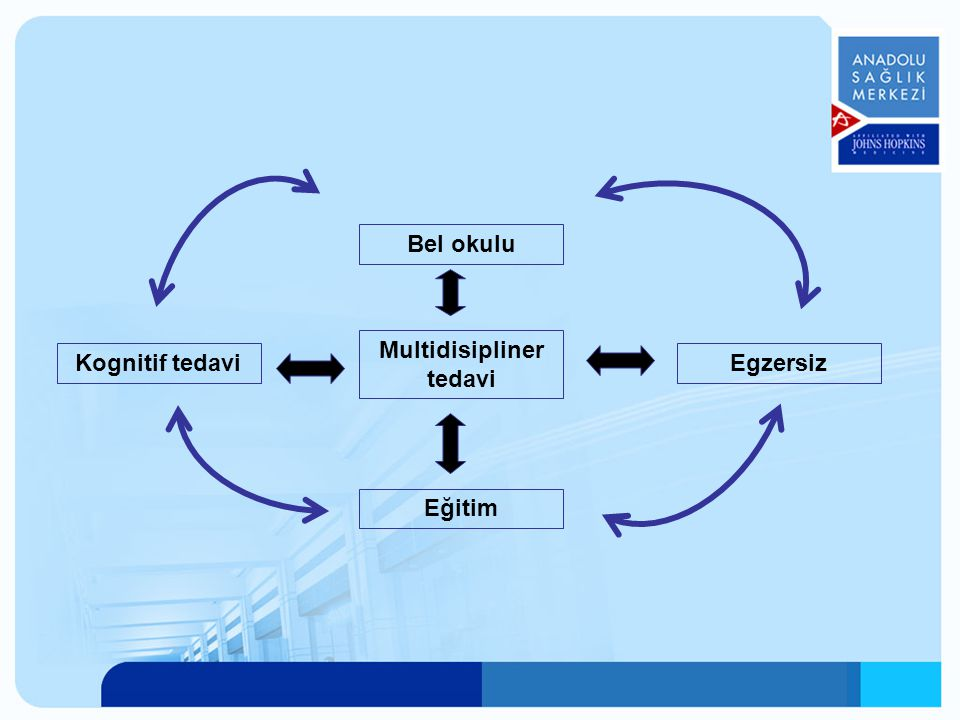 Multidisipliner tedavi