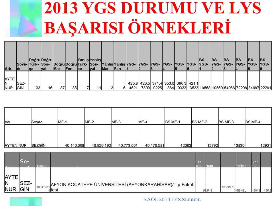 2013 YGS DURUMU VE LYS BAŞARISI ÖRNEKLERİ