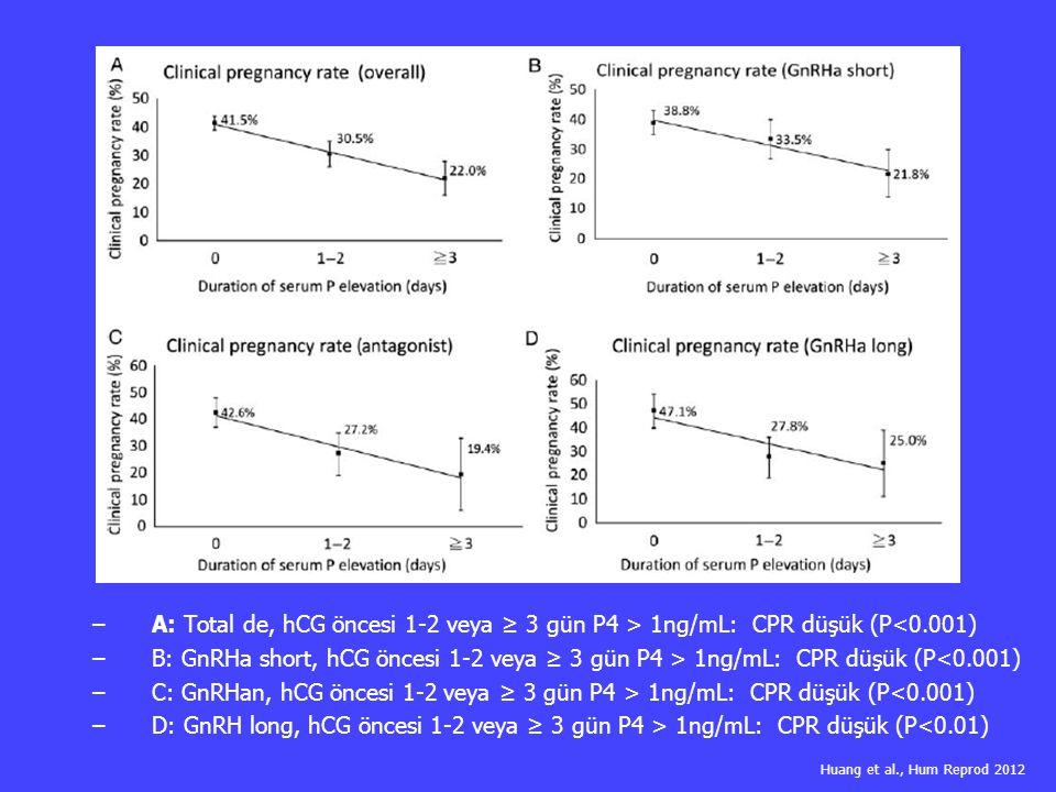 A: Total de, hCG öncesi 1-2 veya ≥ 3 gün P4 > 1ng/mL: CPR düşük (P<0.001)