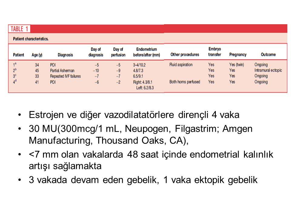 Estrojen ve diğer vazodilatatörlere dirençli 4 vaka