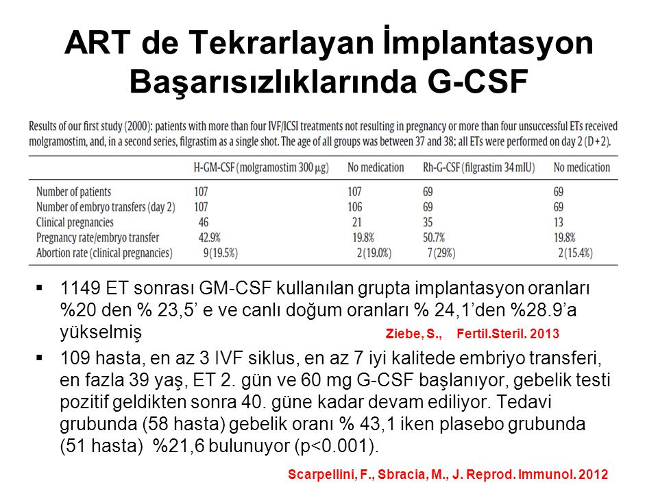 ART de Tekrarlayan İmplantasyon Başarısızlıklarında G-CSF