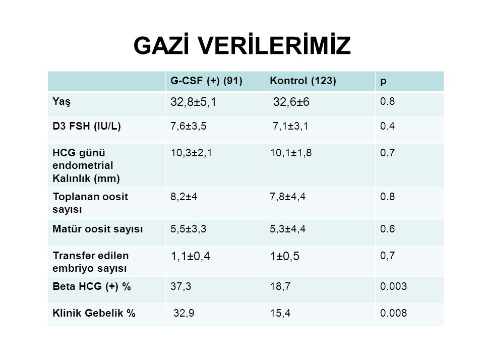 GAZİ VERİLERİMİZ 32,8±5,1 32,6±6 1,1±0,4 1±0,5 G-CSF (+) (91)