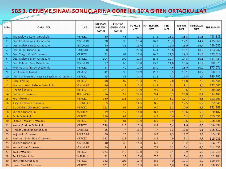 SBS 3. DENEME SINAVI SONUÇLARINA GÖRE İLK 30 A GİREN ORTAOKULLAR