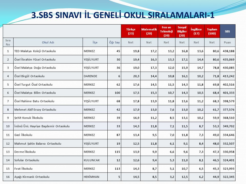 3.SBS SINAVI İL GENELİ OKUL SIRALAMALARI-1