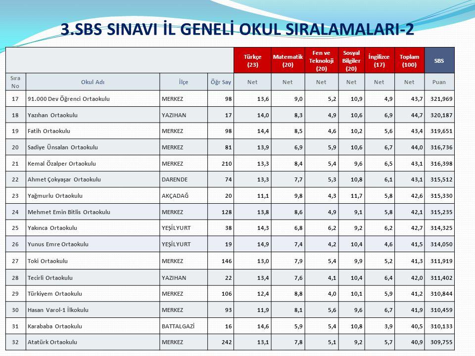 3.SBS SINAVI İL GENELİ OKUL SIRALAMALARI-2