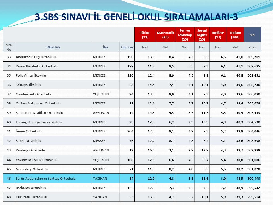 3.SBS SINAVI İL GENELİ OKUL SIRALAMALARI-3