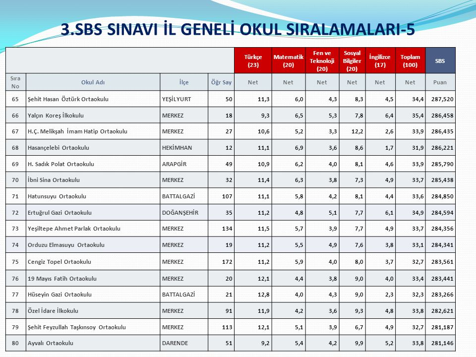 3.SBS SINAVI İL GENELİ OKUL SIRALAMALARI-5