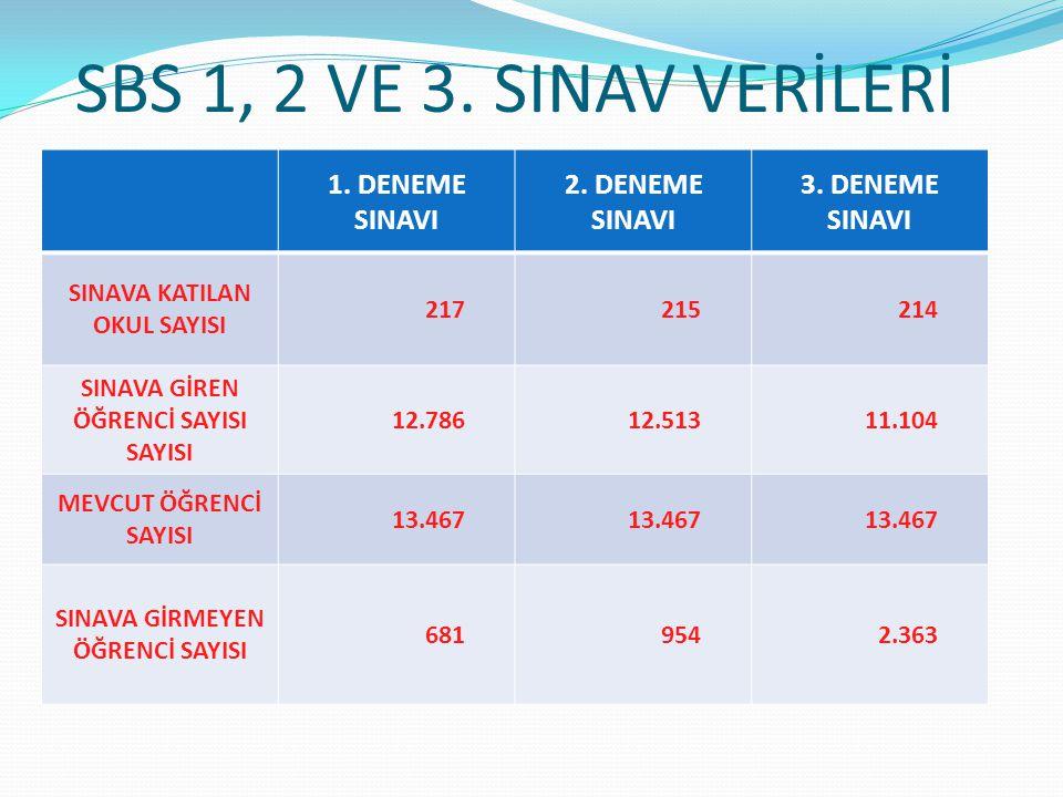 SBS 1, 2 VE 3. SINAV VERİLERİ 1. DENEME SINAVI 2. DENEME SINAVI