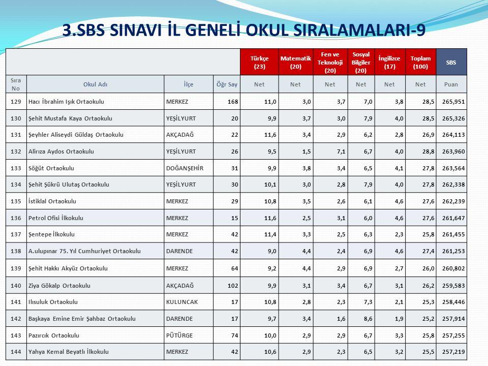 3.SBS SINAVI İL GENELİ OKUL SIRALAMALARI-9