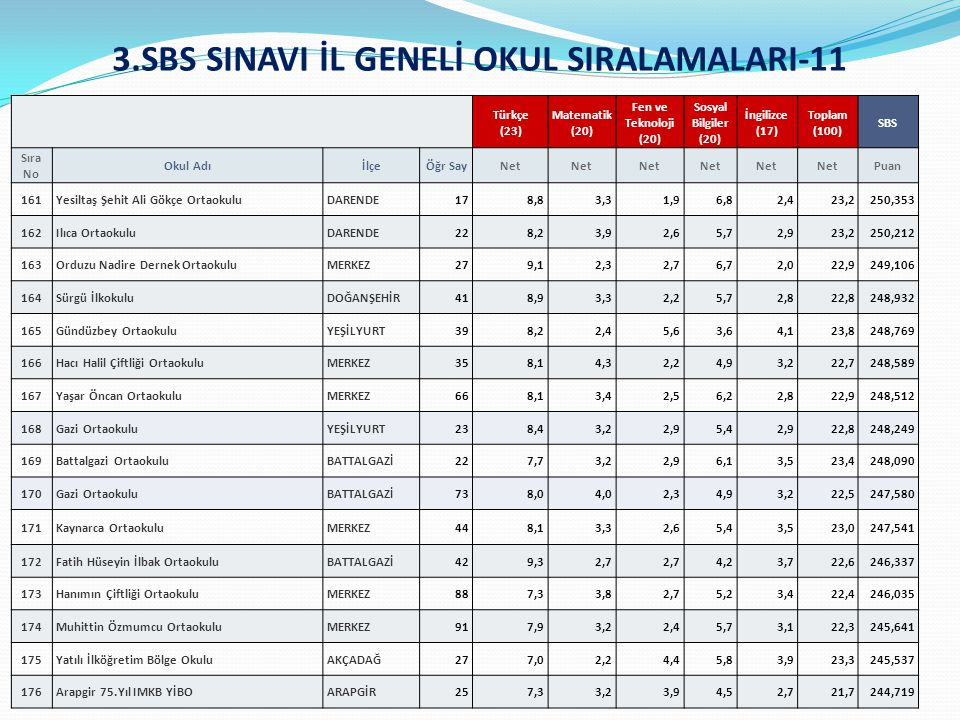 3.SBS SINAVI İL GENELİ OKUL SIRALAMALARI-11