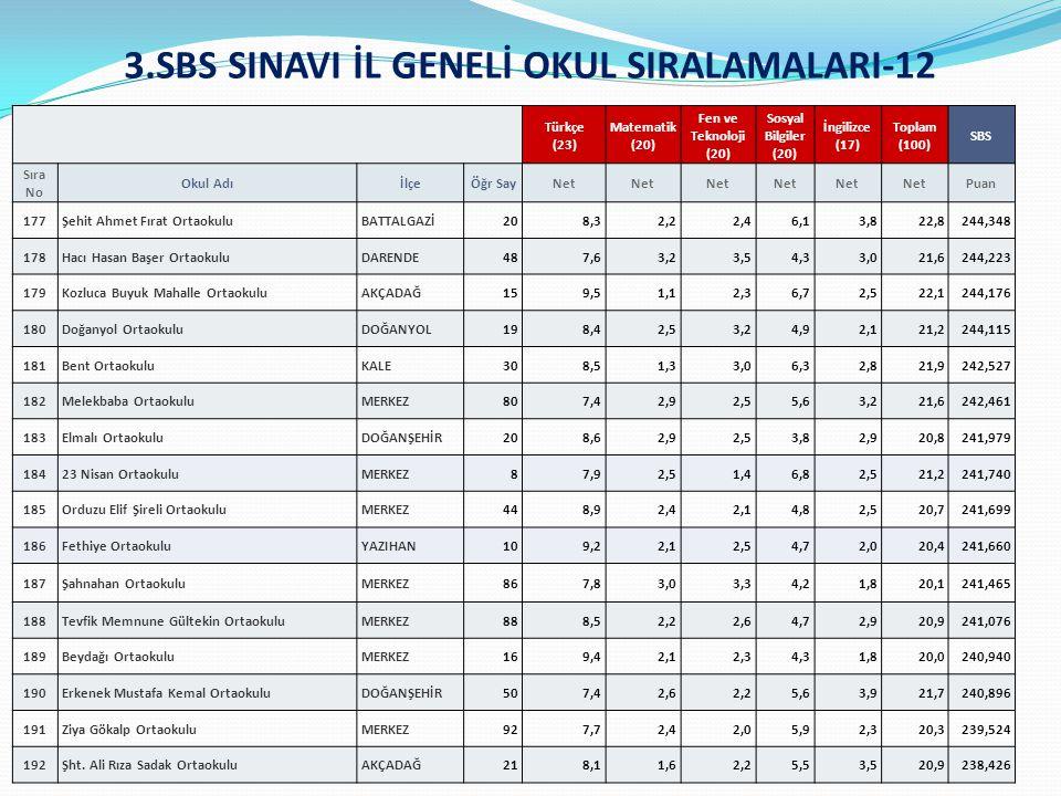 3.SBS SINAVI İL GENELİ OKUL SIRALAMALARI-12