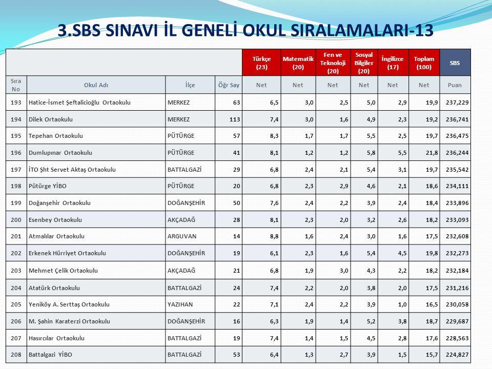 3.SBS SINAVI İL GENELİ OKUL SIRALAMALARI-13