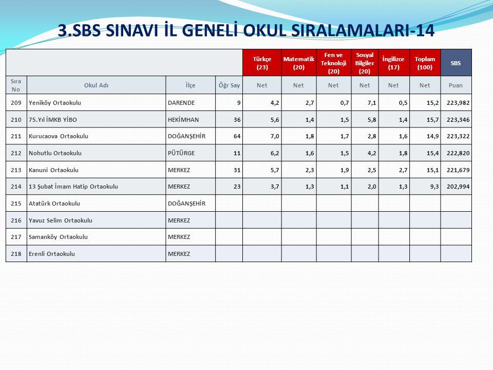 3.SBS SINAVI İL GENELİ OKUL SIRALAMALARI-14