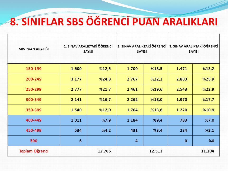 8. SINIFLAR SBS ÖĞRENCİ PUAN ARALIKLARI