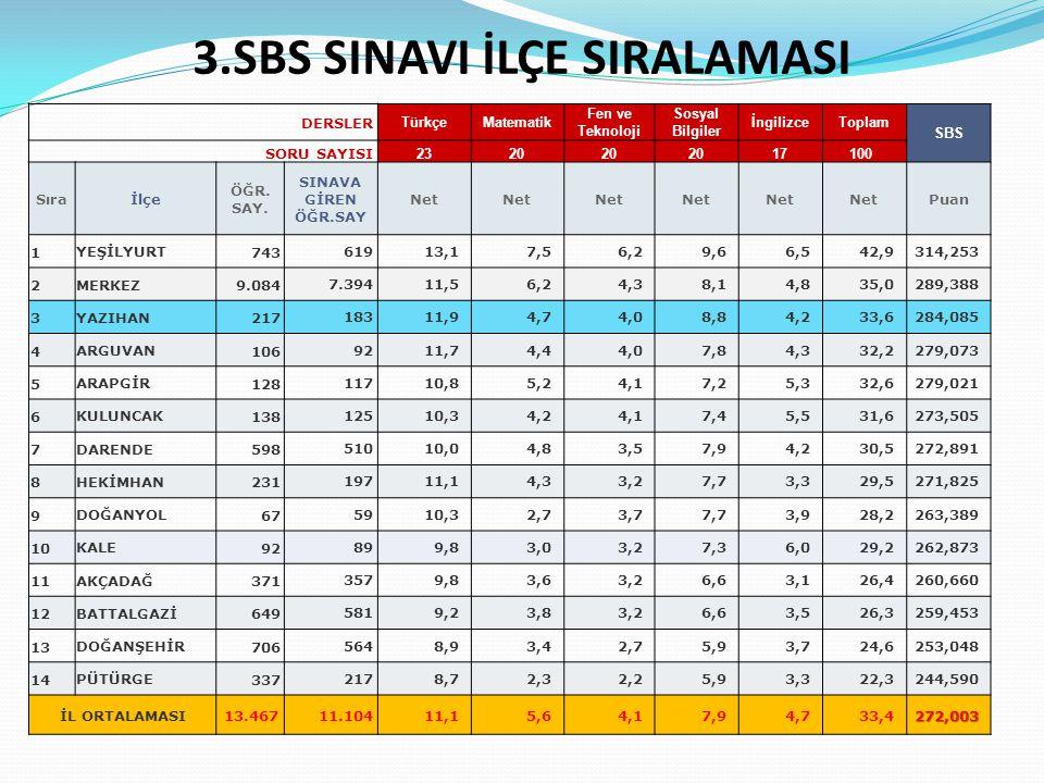 3.SBS SINAVI İLÇE SIRALAMASI
