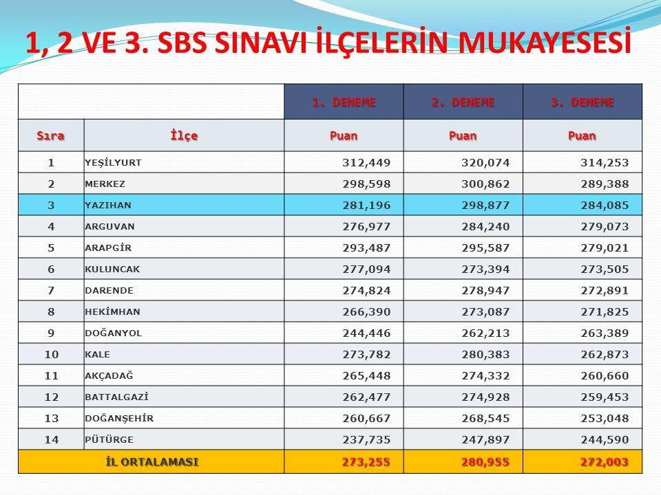 1, 2 VE 3. SBS SINAVI İLÇELERİN MUKAYESESİ