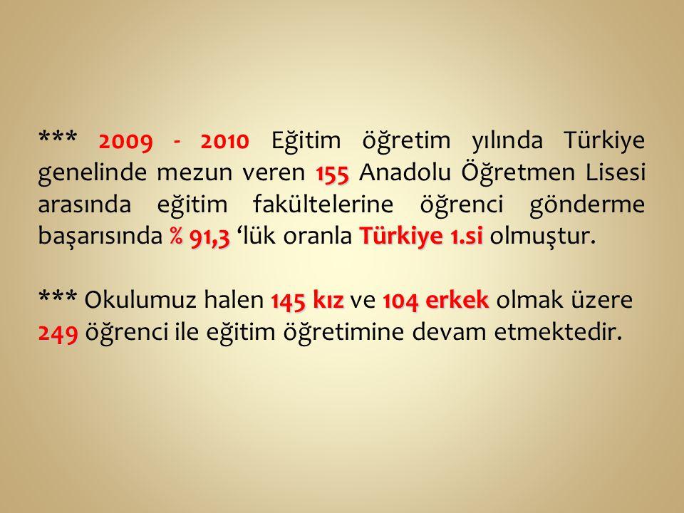 *** 2009 - 2010 Eğitim öğretim yılında Türkiye genelinde mezun veren 155 Anadolu Öğretmen Lisesi arasında eğitim fakültelerine öğrenci gönderme başarısında % 91,3 'lük oranla Türkiye 1.si olmuştur.