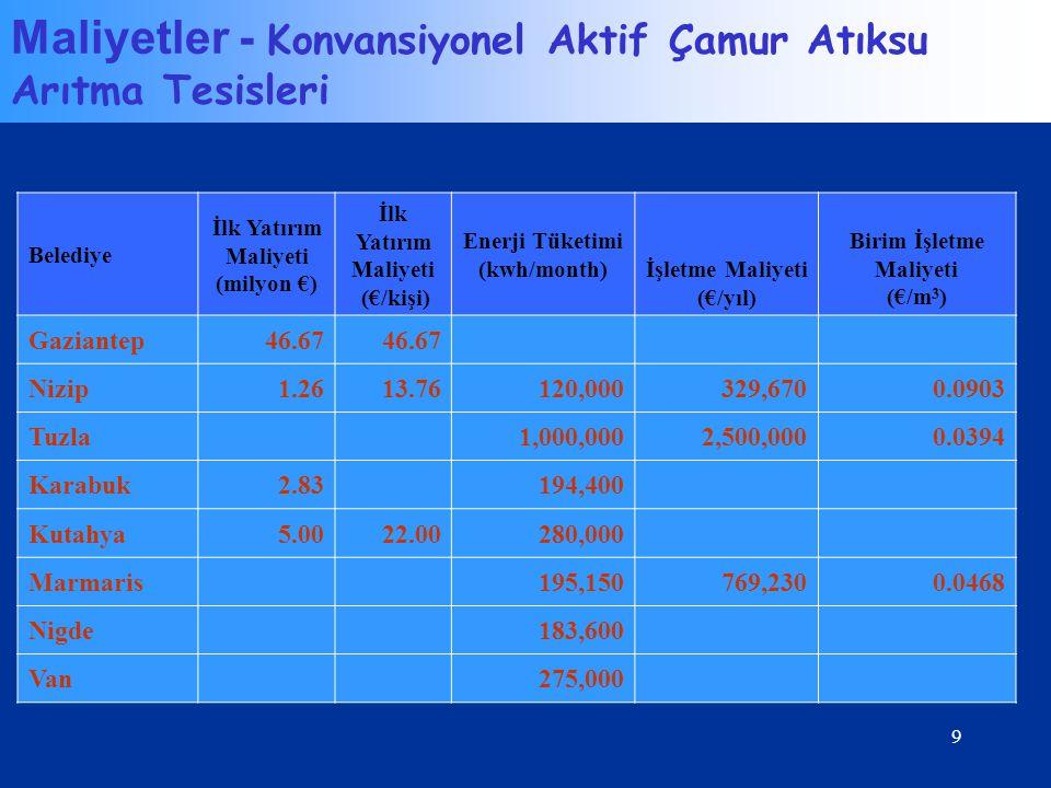 Enerji Tüketimi (kwh/month) Birim İşletme Maliyeti
