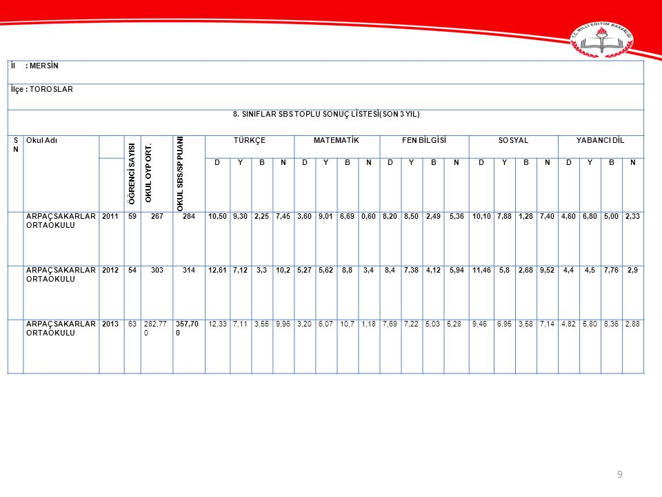 8. SINIFLAR SBS TOPLU SONUÇ LİSTESİ(SON 3 YIL)