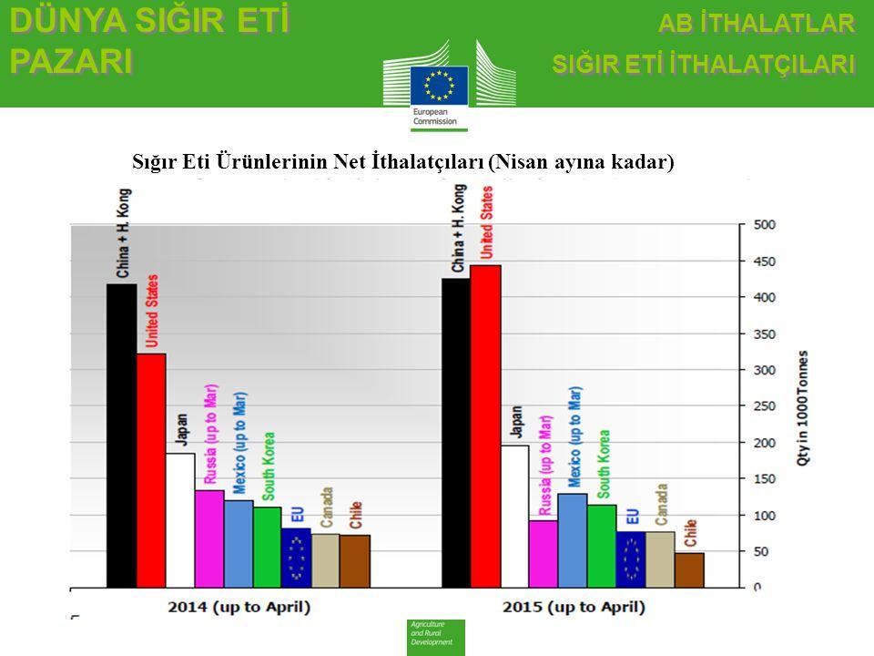Sığır Eti Ürünlerinin Net İthalatçıları (Nisan ayına kadar)