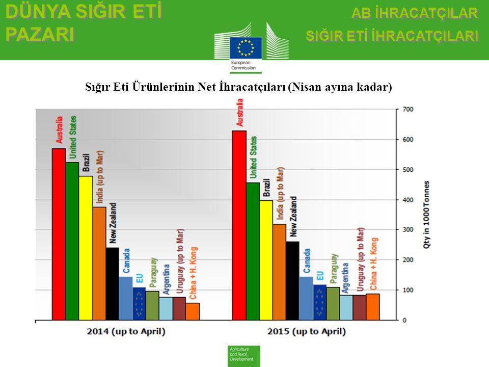 Sığır Eti Ürünlerinin Net İhracatçıları (Nisan ayına kadar)