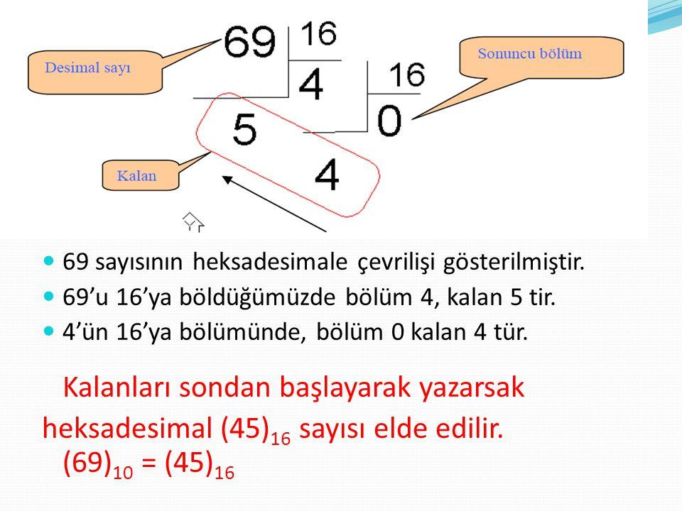 heksadesimal (45)16 sayısı elde edilir. (69)10 = (45)16