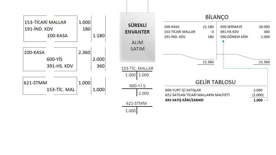 SÜREKLİ ENVANTER ALIM SATIM 153-TİC. MALLAR 1.000 1.000 600-Y.İ.S.