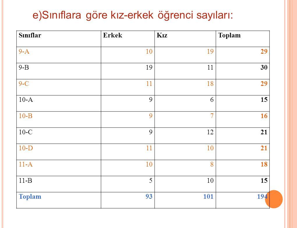 e)Sınıflara göre kız-erkek öğrenci sayıları: