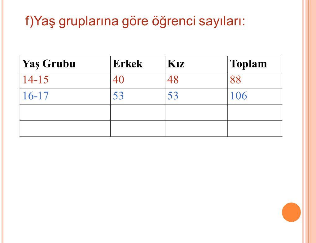 f)Yaş gruplarına göre öğrenci sayıları: