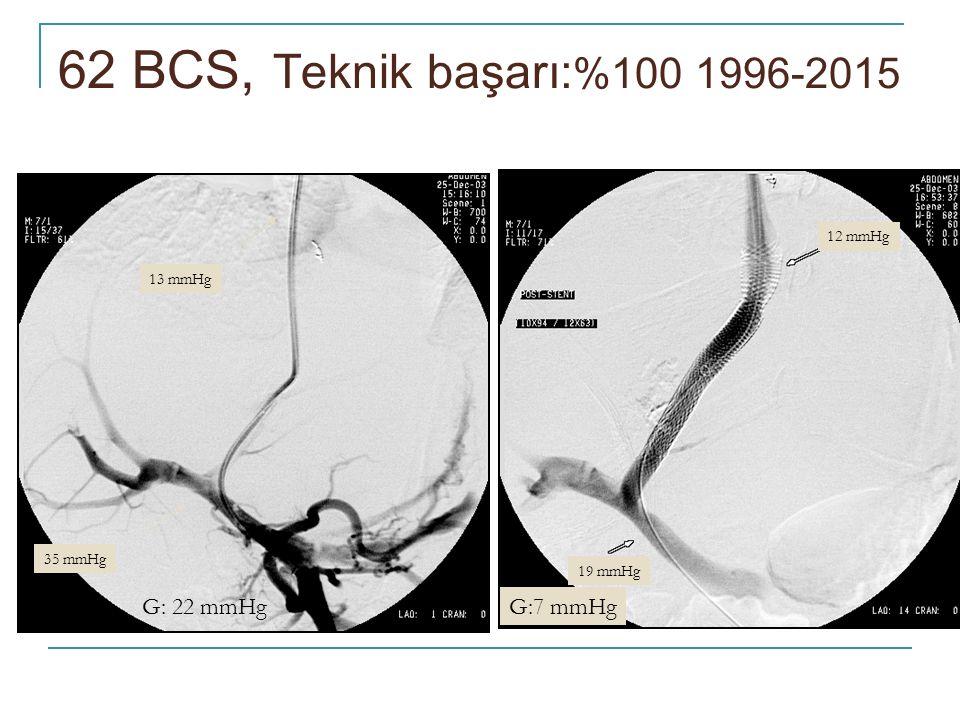62 BCS, Teknik başarı:%100 1996-2015 G: 22 mmHg G:7 mmHg 12 mmHg