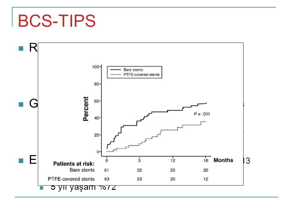 BCS-TIPS Rossle, et al. Surgery, 2004
