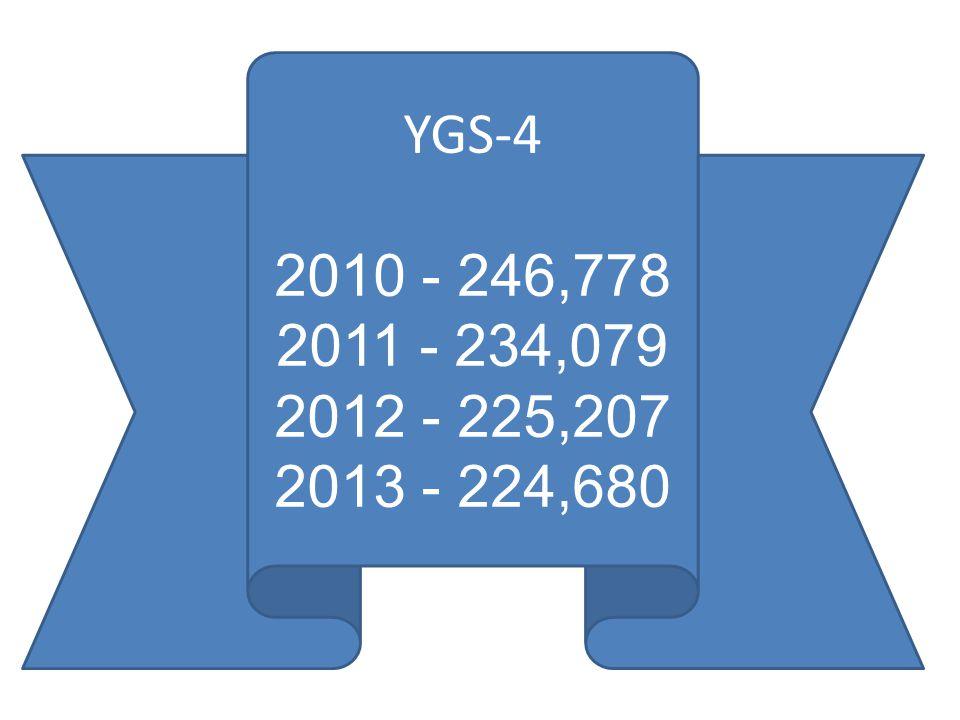YGS-4 2010 - 246,778 2011 - 234,079 2012 - 225,207 2013 - 224,680