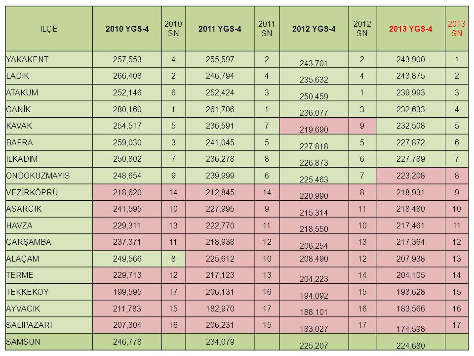 İLÇE 2010 YGS-4. 2010 SN. 2011 YGS-4. 2011 SN. 2012 YGS-4. 2012 SN. 2013 YGS-4. 2013SN. YAKAKENT.
