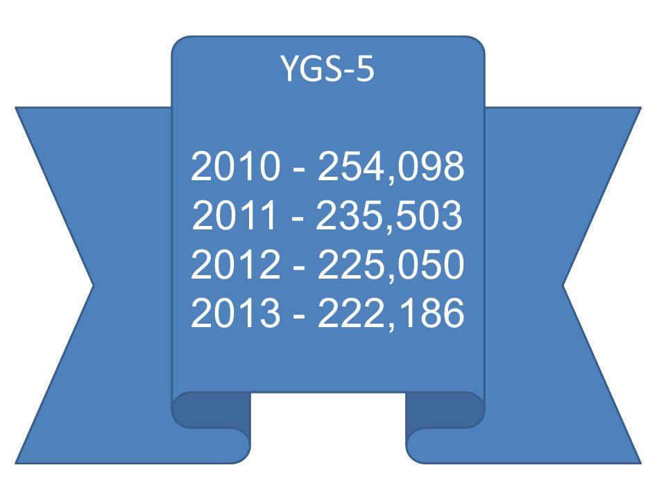 YGS-5 2010 - 254,098 2011 - 235,503 2012 - 225,050 2013 - 222,186